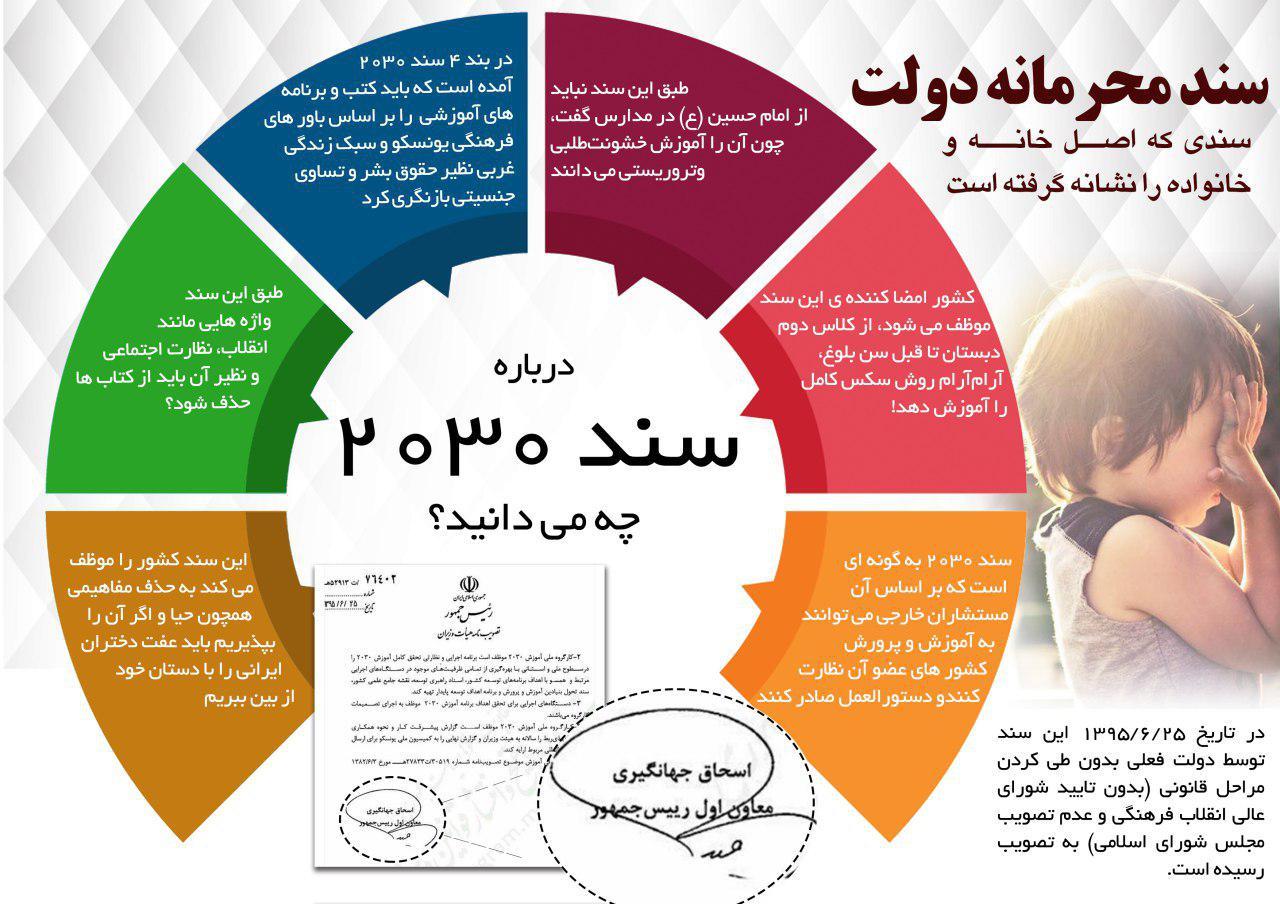 سند ۲۰۳۰ چیست؟+ فایل pdf