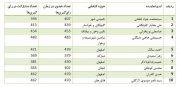 📸حضور و غیاب و میزان مشارکت نمایندگان اصفهانی در رأی گیریهای اسفند