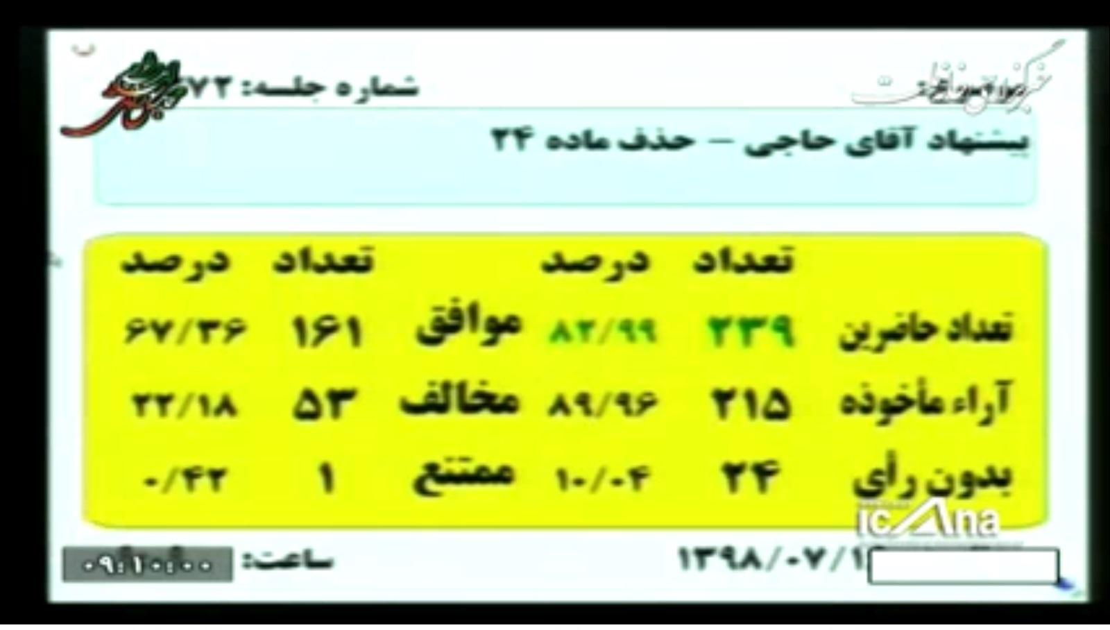 نمایندگان مجلس شورای اسلامی نظر حسینعلی حاجی را تایید و تبعیضات استخدامی در سازمان امور مالیاتی را رد کردند